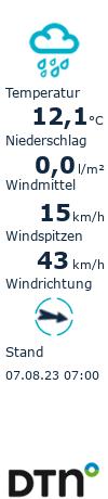 Das Wetter in Plauen jetzt (live)