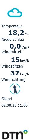 Live-Wetter Plauen
