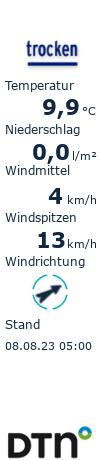 Aktuelles Wetter in Bad Wörishofen