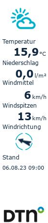 Das aktuelle Wetter in Rietberg