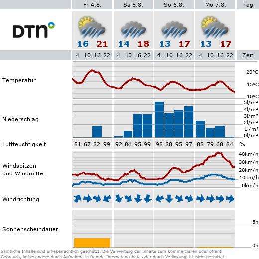 aktuelle Wetterdaten aus der Wetterstation in Rathmannsdorf