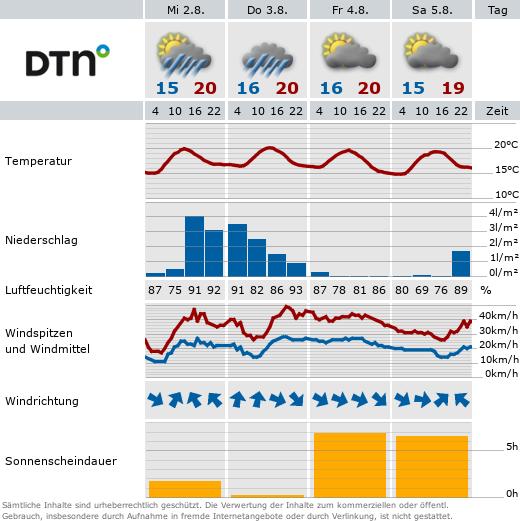 Information über das Wetter auf Amrum.