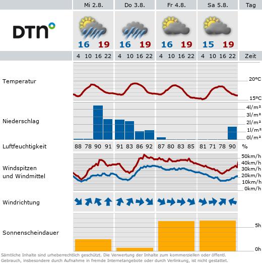 Detail-Wetter und Vorausschau