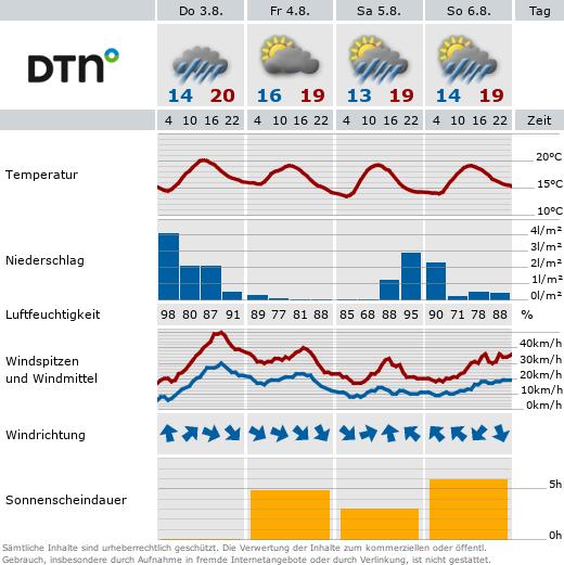Wetter in Neuharlingersiel
