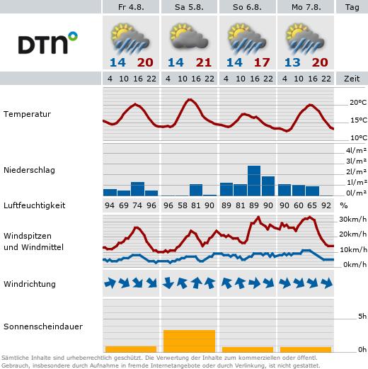 Grafik mit Wetterdaten aus der Wetterstation Bonn