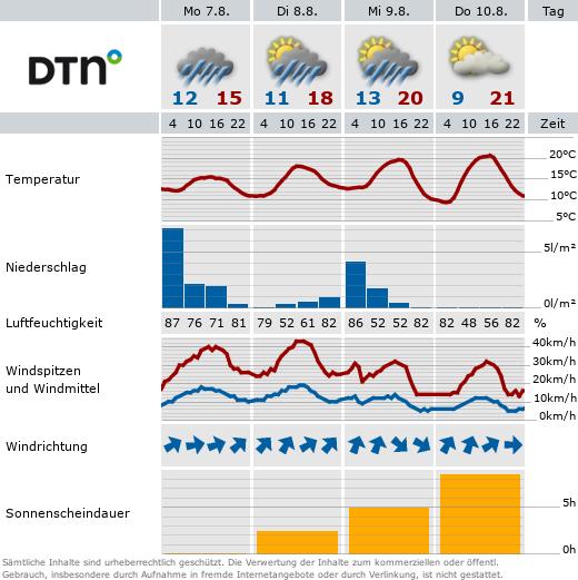 Wetter-Vorhersage für Plauen