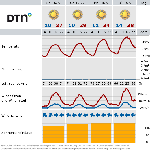 Wetter Brauneberg