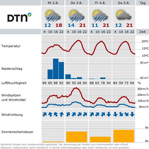 Wetter Eschenfelden