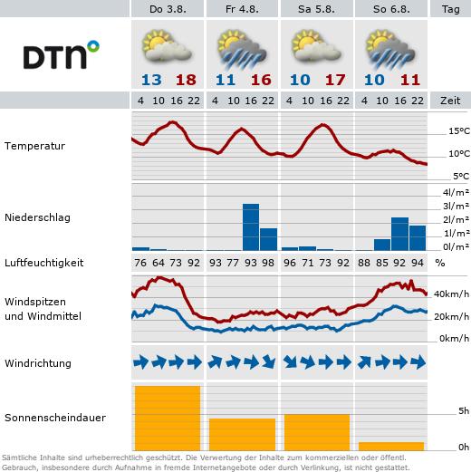 Wetter In Baden Baden