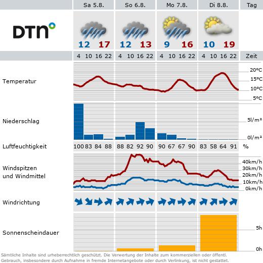 Wettervorhersage für Bad Wörishofen