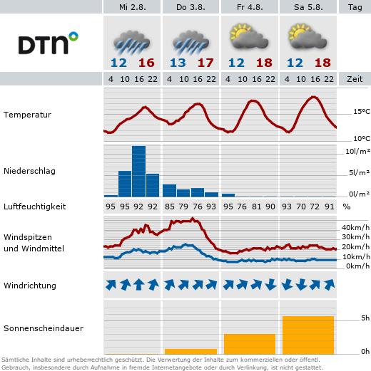 Wetter in Sonneberg