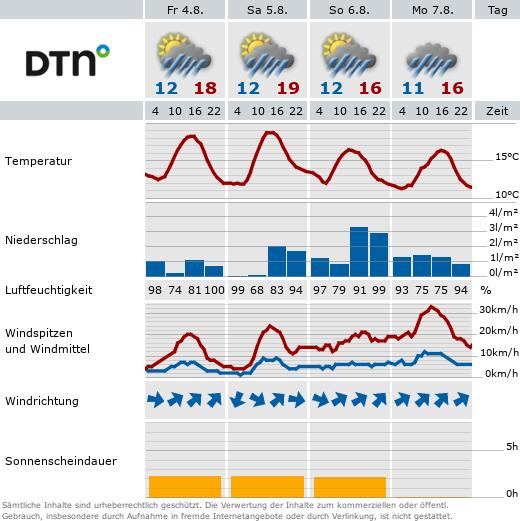 Das Wetter für die nächsten 4 Tage