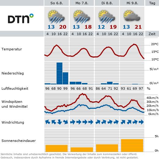http://wetterstationen.meteomedia.de/messnetz/betreiber/mos_032644.png