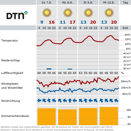 Wetter Wurmberg Copyright MeteoGroup