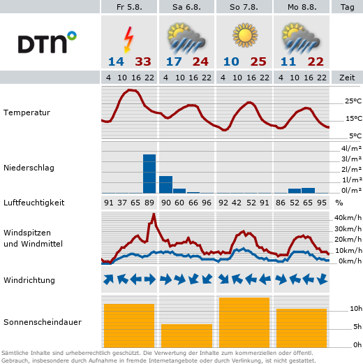 Wetter in Bad Griesbach