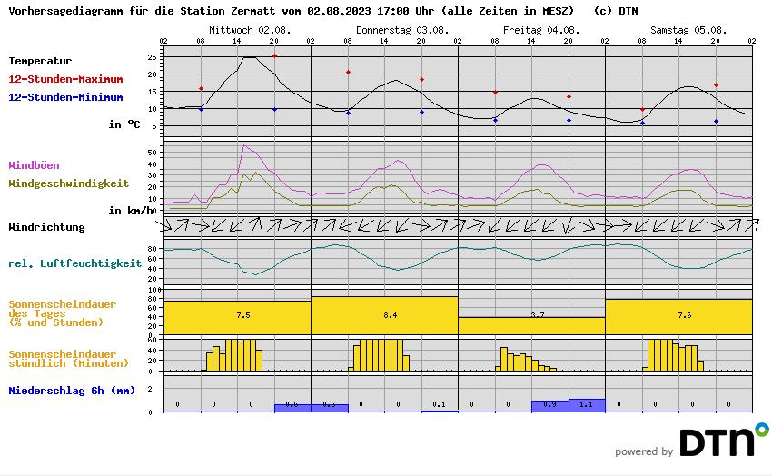 Zermatt Weather   Weather Forecast Zermatt & Matterhorn