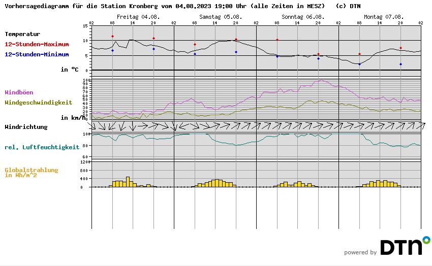 http://wetterstationen.meteomedia.de/messnetz/vorhersagegrafik/069401.png?ver=1486307408