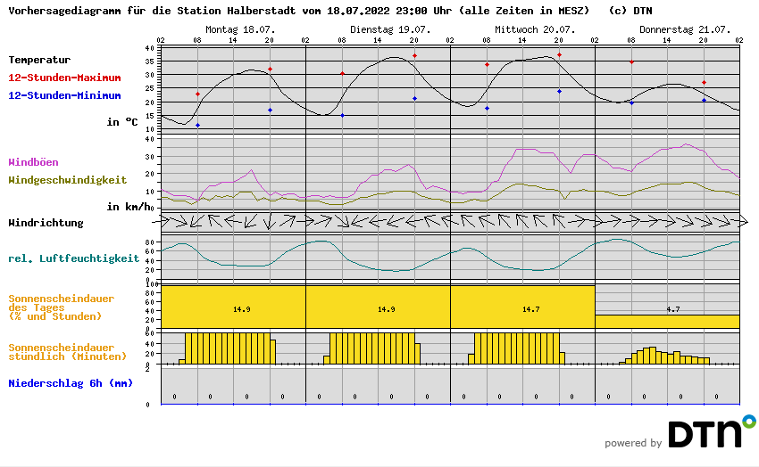 http://wetterstationen.meteomedia.de/messnetz/vorhersagegrafik/094551.png?ver=1393362608