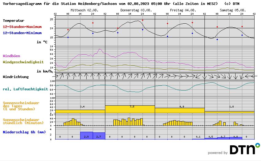 Wetter Weißenberg
