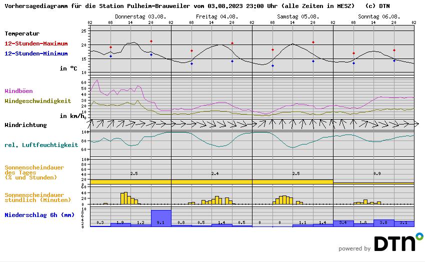 Wetter In Pulheim Brauweiler