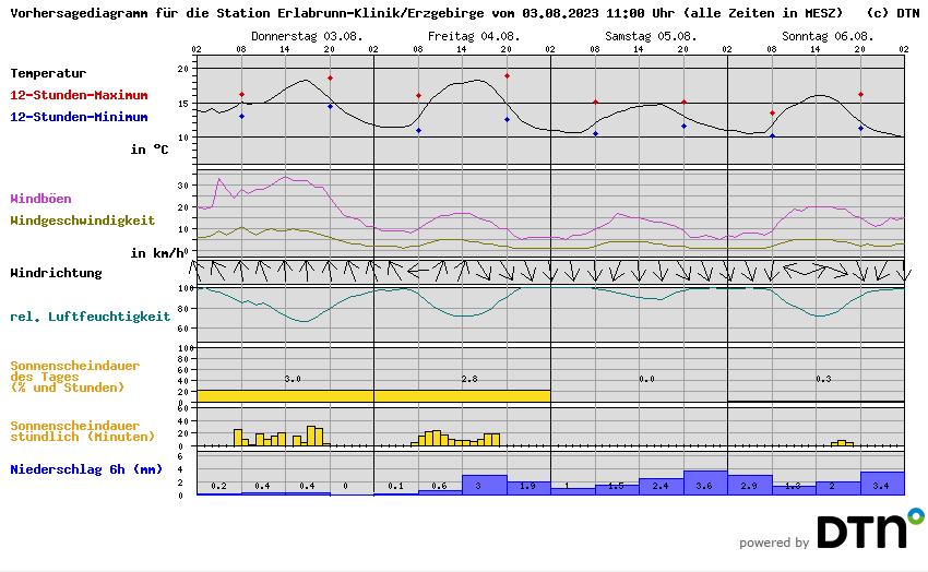 Wetter Erlabrunn Erzgebirge