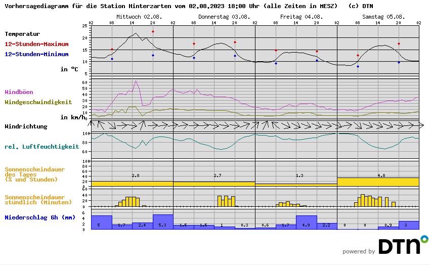 Kachelmann Wetterstation Hinterzarten