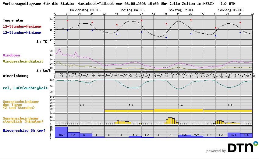Vorhersagediagramm Havixbeck-Tilbeck