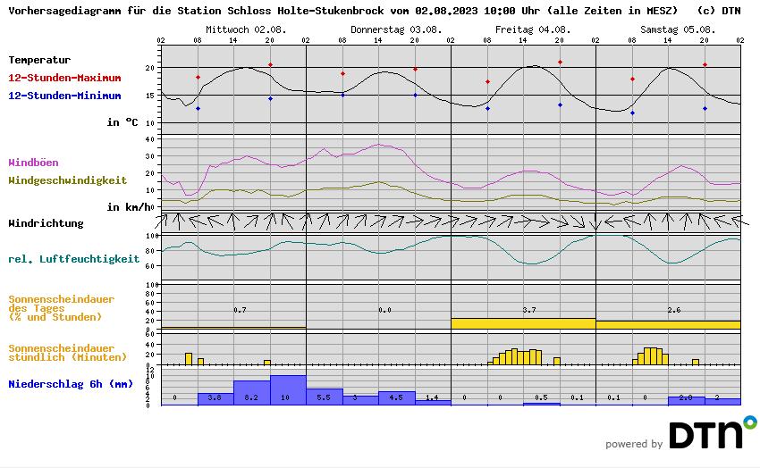 Wetterstation Schloss Holte Stukenbrock Vorhersage