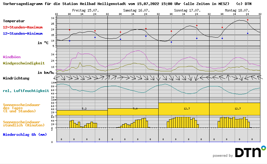 Vorhersagediagramm Heilbad Heiligenstadt