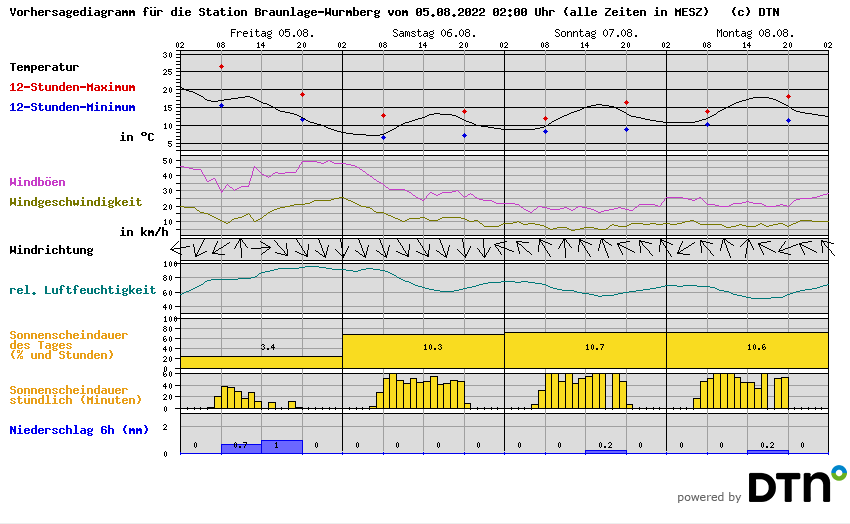 Wetter Brocken Copyright MeteoGroup
