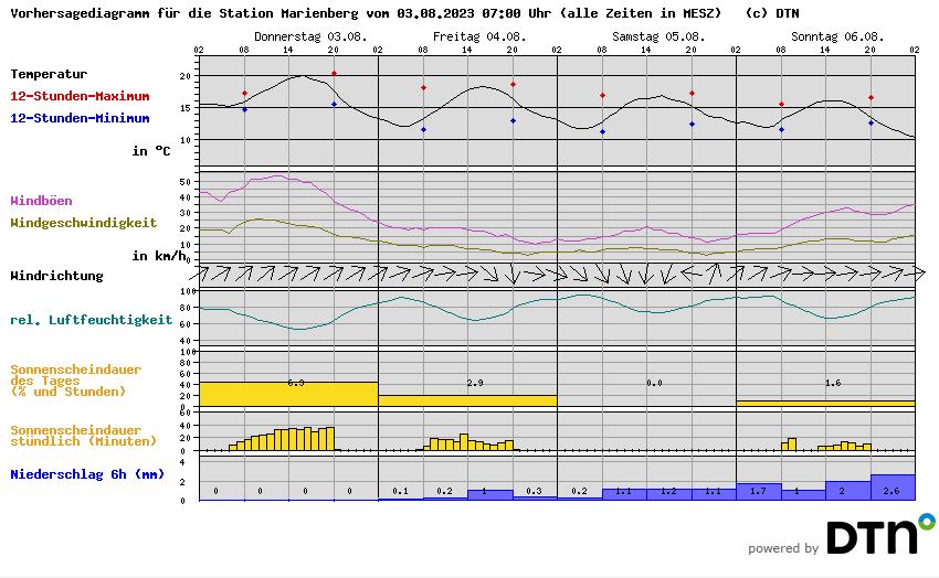 stündlich aktuell durch http://wetterstationen.meteomedia.de