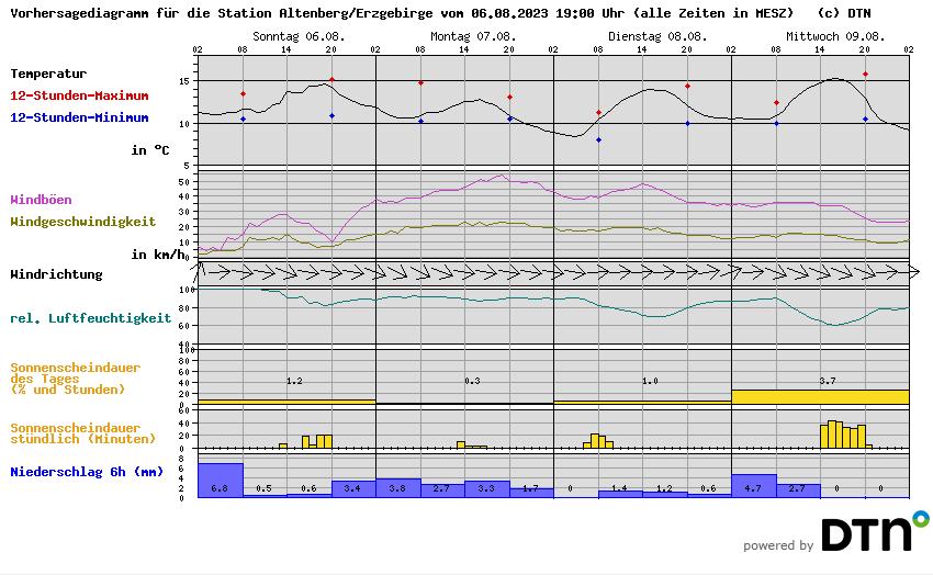 Vorhersagediagramm Altenberg/Erzgebirge