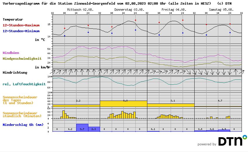 Wetterstation Zinnwald, Wettervorhersage für Osterzgebirge