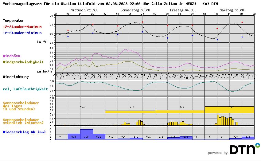 Wetter Lülsfeld vorn Meteomedia