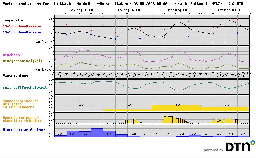 Wetter am Neckar (Heidelberg): Wetterstation an der Universität.