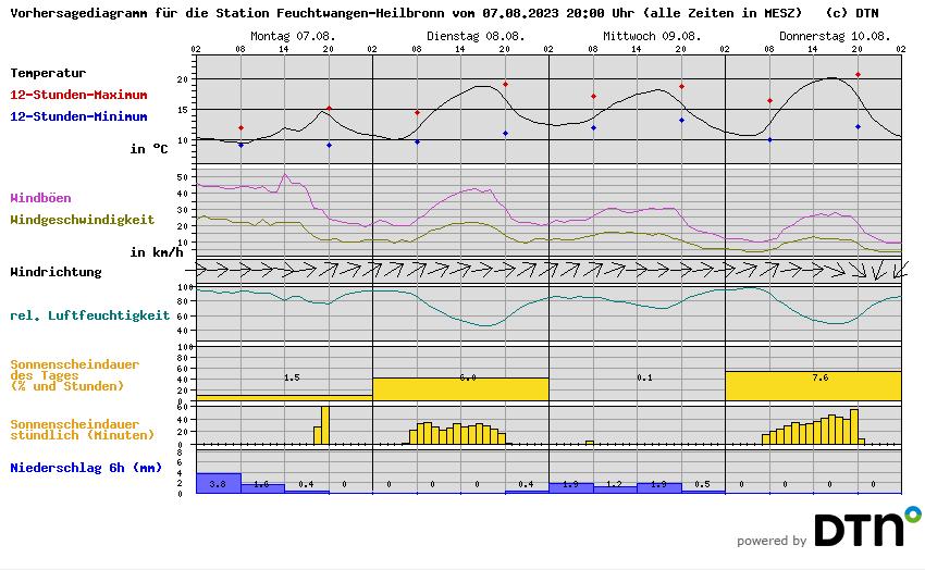 Vorhersagediagramm Feuchtwangen-Heilbronn