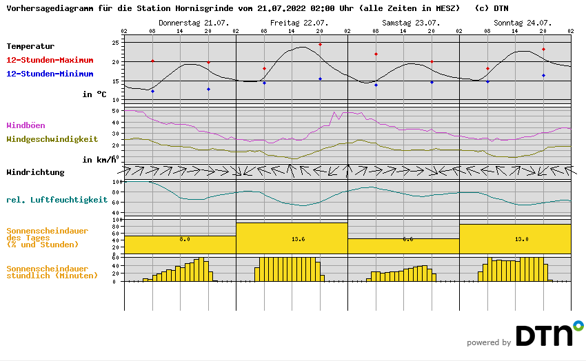Hornisgrinde = 1160m    Offenburg = 150m