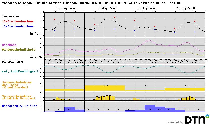 Wettervorhersage der Wetterstation Tübingen