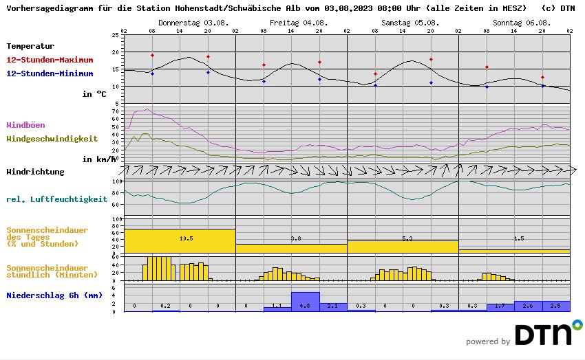 Vorhersagediagramm der Station Hohenstadt-Schwaebische Alb