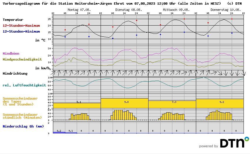 Wetter Heitersheim