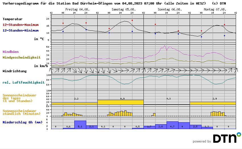 Wettervorhersage der Meteomedia
