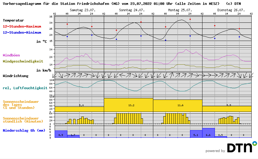 Wetter-Diagramm