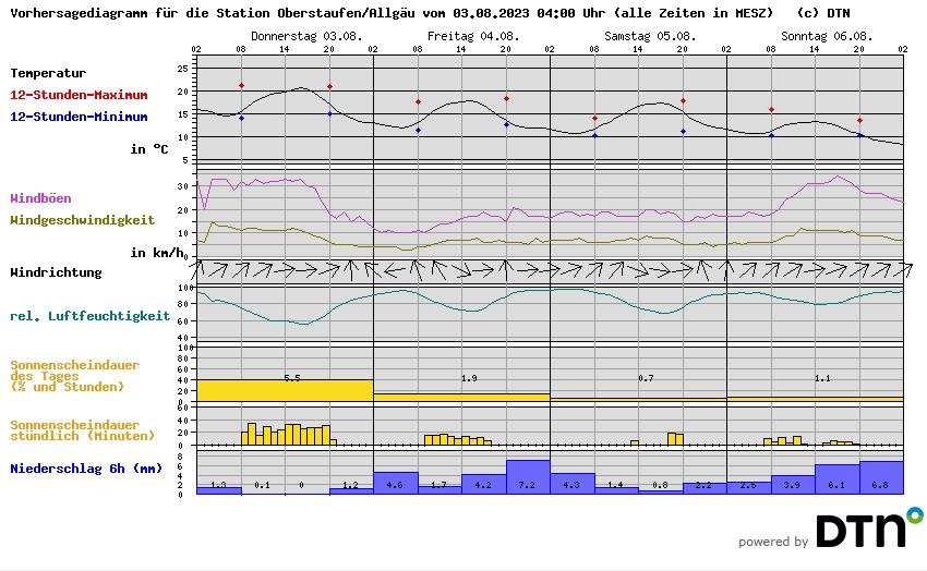 Vorhersagediagramm Lindenberg/Allgäu