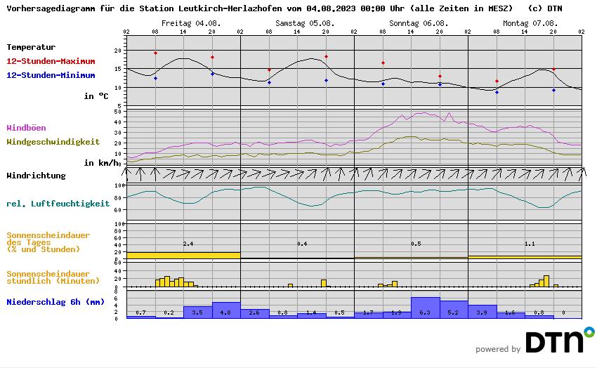 Vorhersagediagramm Leutkirch-Herlazhofen