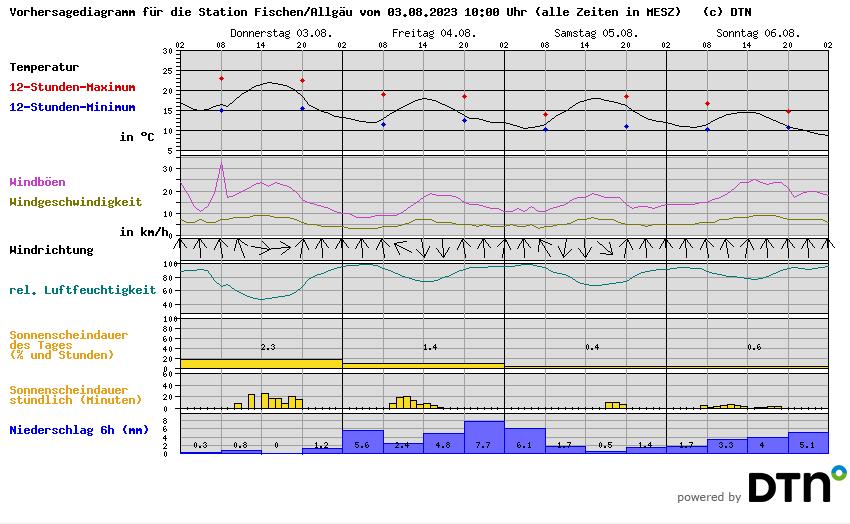 Kachelmann_Wetterprognose