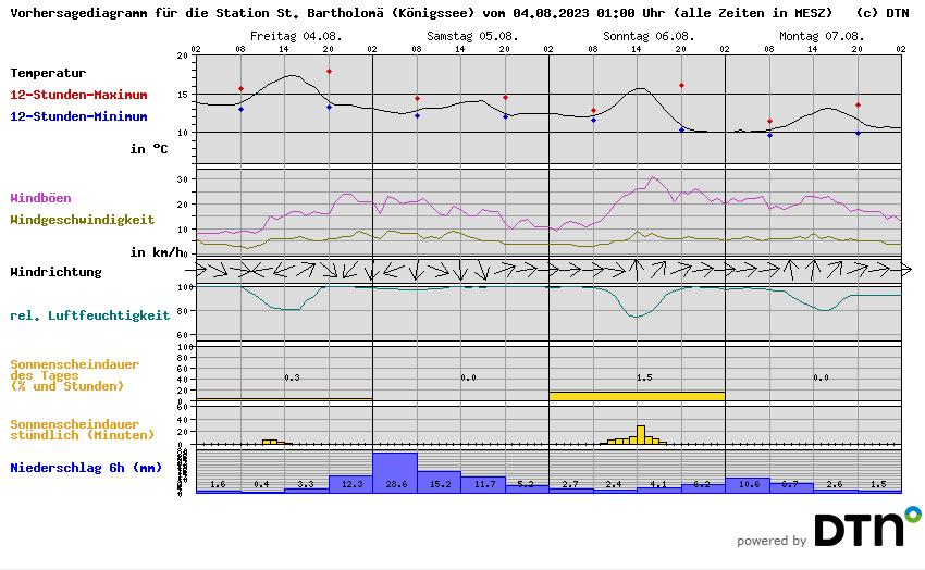 Aktueller Wetterbericht Königssee, Berchtesgaden