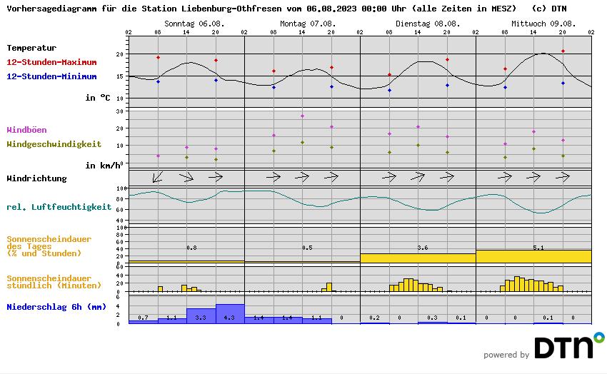 Vorhersagediagramm Salzgitter