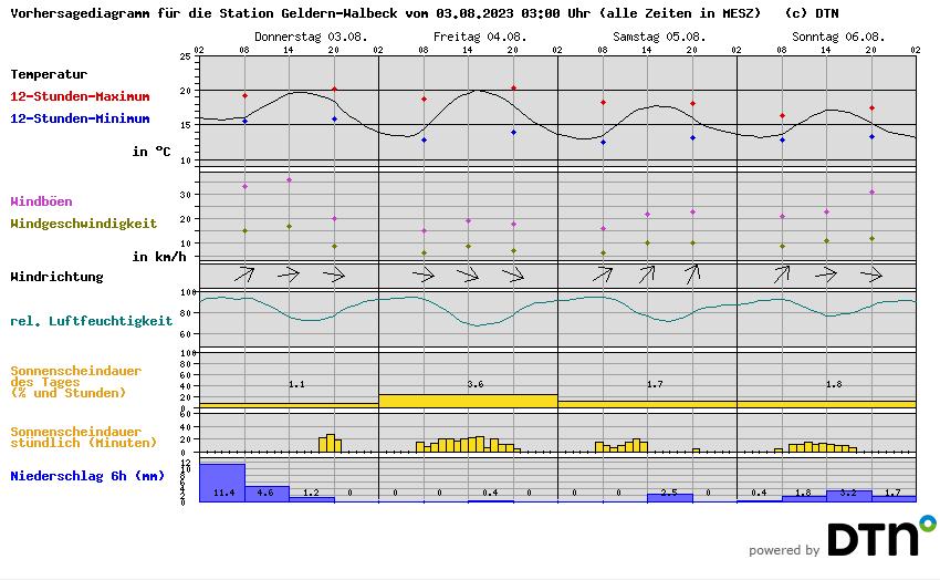 Wetter Geldern Walbeck