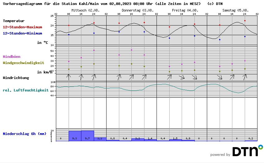 Bodenprognose-Diagramm für Kahl/Main