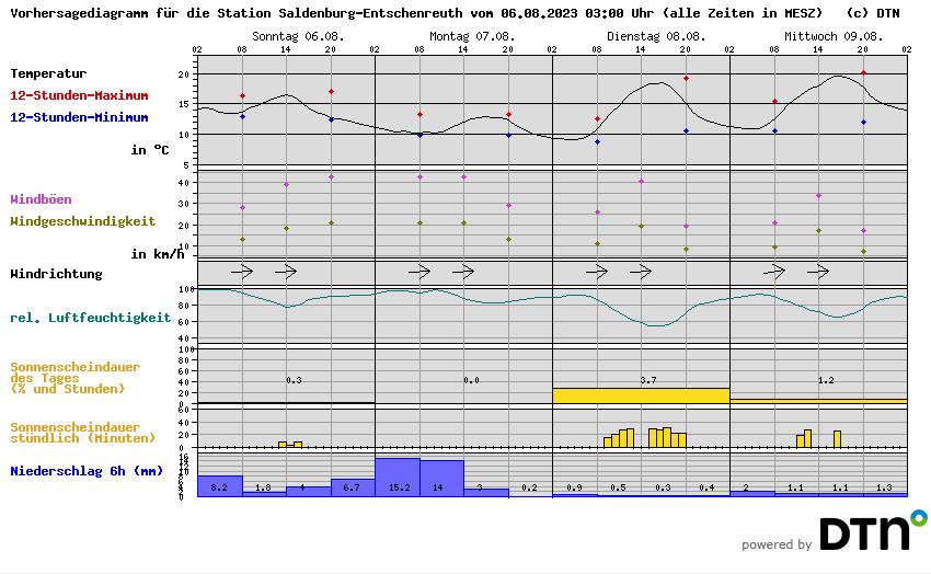 Wetter Saldenburg